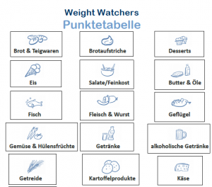 weight watchers punkteplan